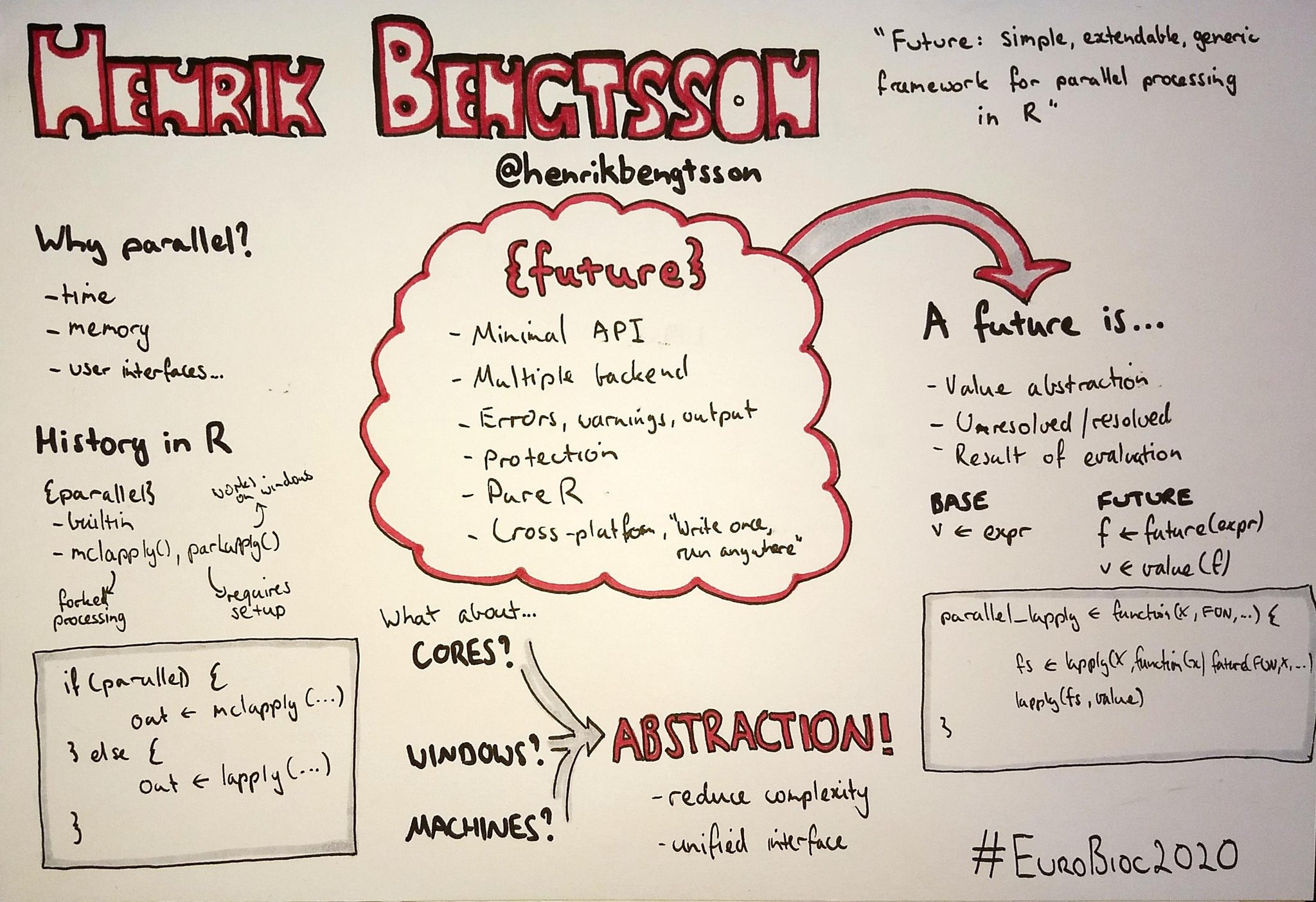 A hand-drawn summary of Henrik Bengtsson's future talk at the European Bioconductor Meeting 2020 in the form of a mindmap on a whileboard