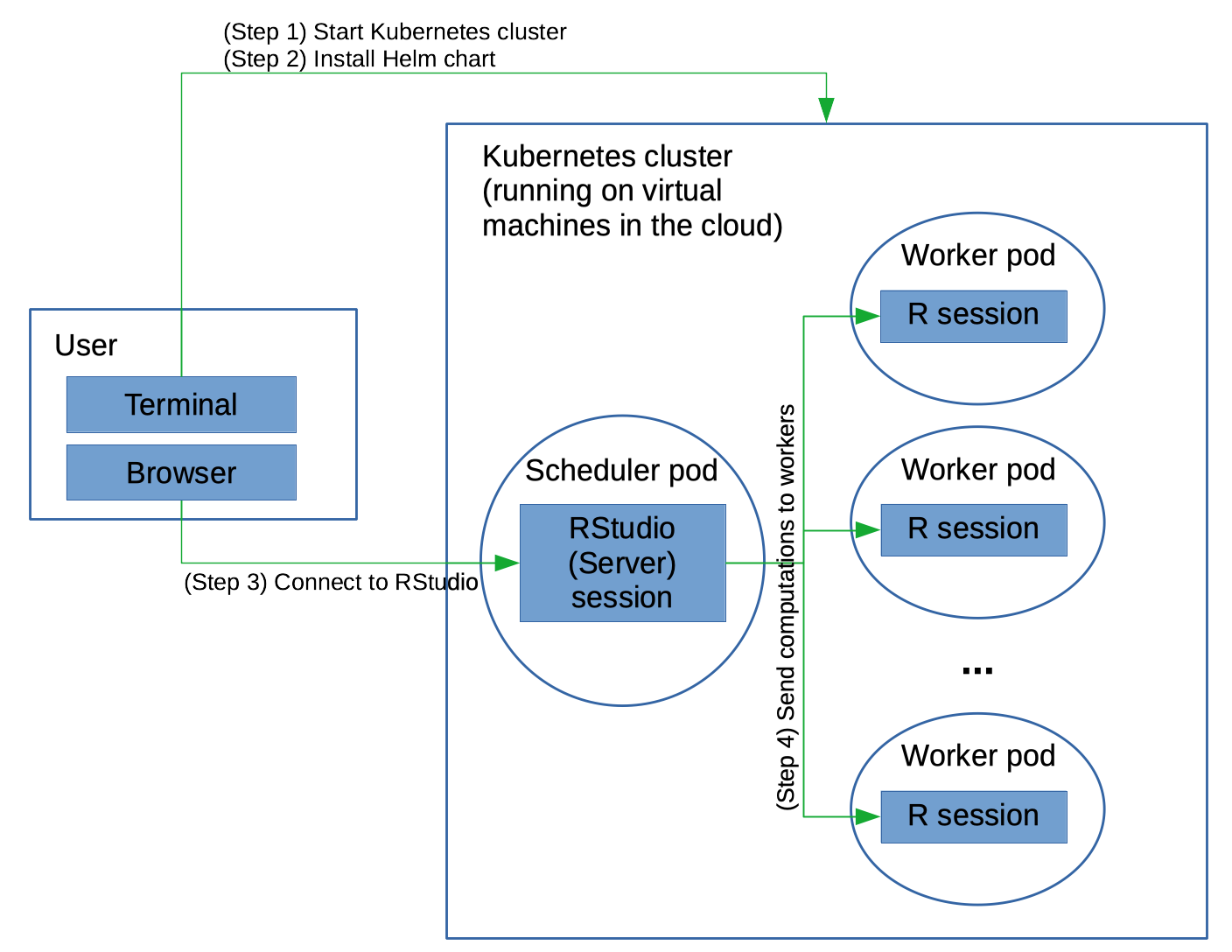 Overview of using future on a Kubernetes cluster